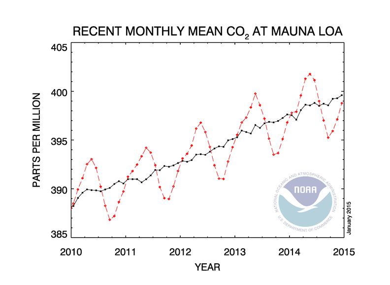 Mauna Loa CO2 Monthly Chart Jan 2015