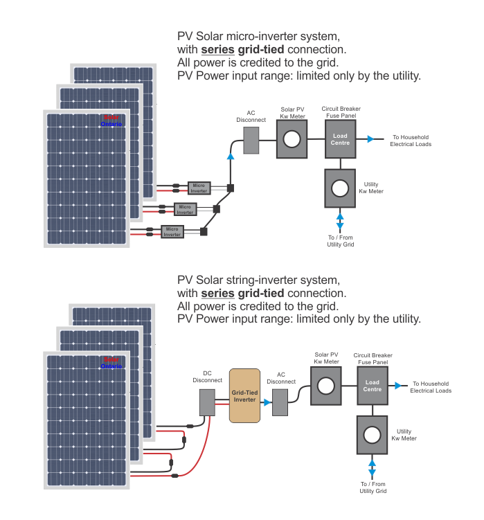 PV Microfit series connection