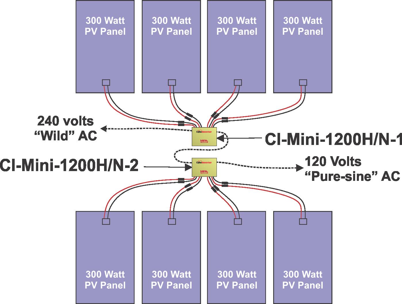 CyboInverter 120H/N Twin Pack
